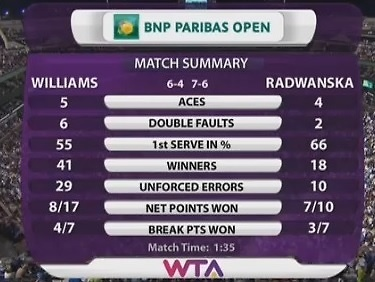 Statystyki meczu Serena Williams - Agnieszka Radwańska