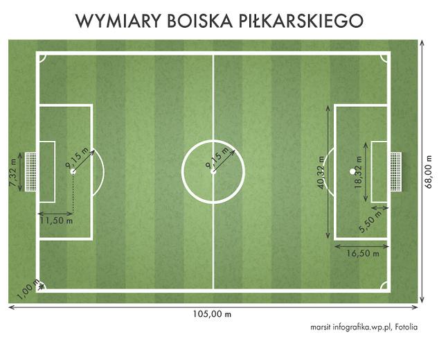 Jakie wymiary ma boisko piłkarskie?