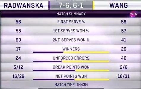 Statystyki meczu Radwańska - Wang