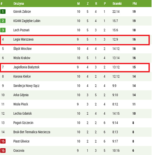 Obecna tabela Lotto Ekstraklasy