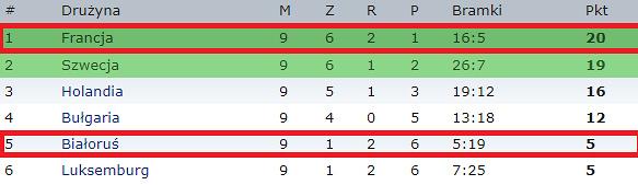 Aktualna tabela grupy A el. MŚ 2018